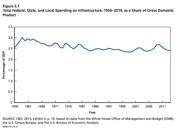 Figure S.1: Total Federal, State and local spending on infrastructure, 1956-2014