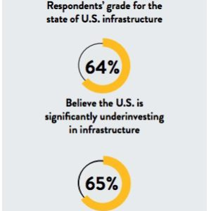 Survey of Infrastructure Executives - respondents